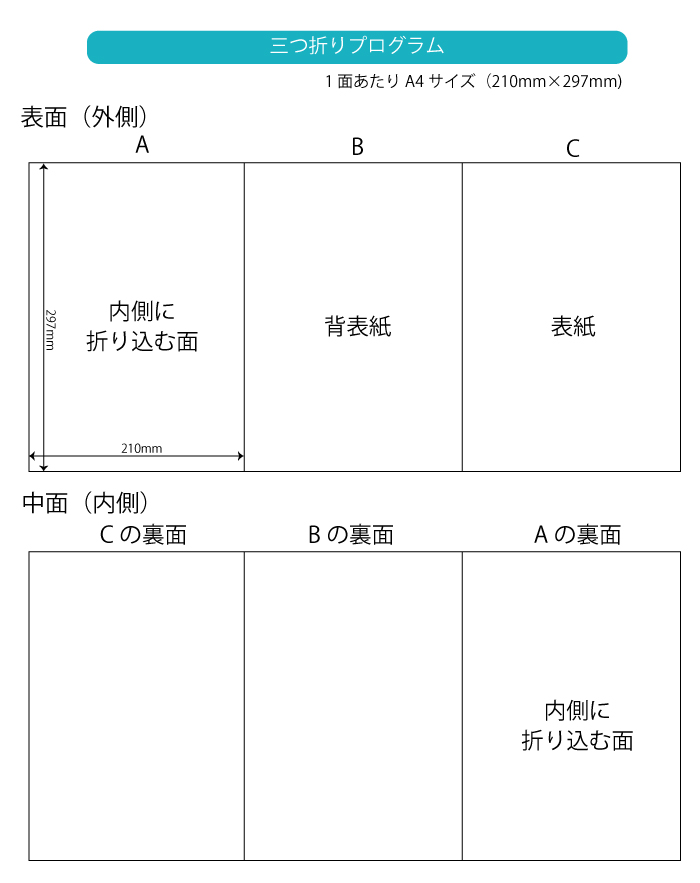 三つ折りプログラム展開図