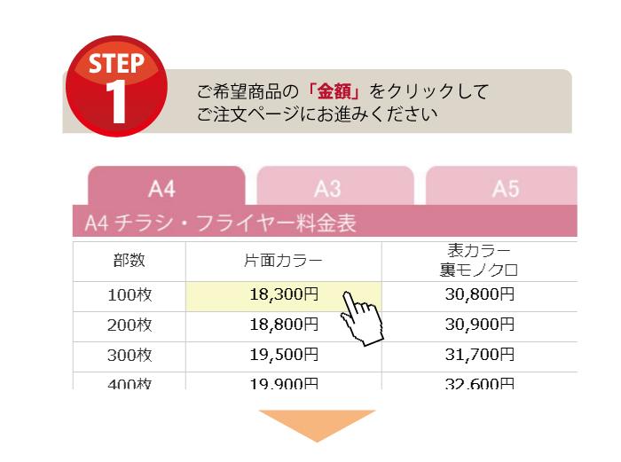 会員登録の流れをご説明する画像です。まずは商品の金額をクリックしご注文手続きに進みます。